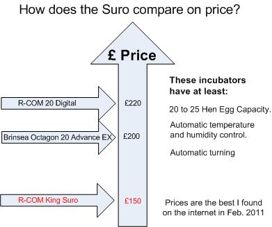 RCOM Suro Price