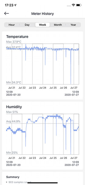 SwitchBot Graph of Temperature and Humidity