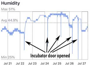 SwitchBot Graph of Humidity Annotated