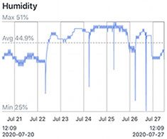 SwitchBot Graph of Humidity